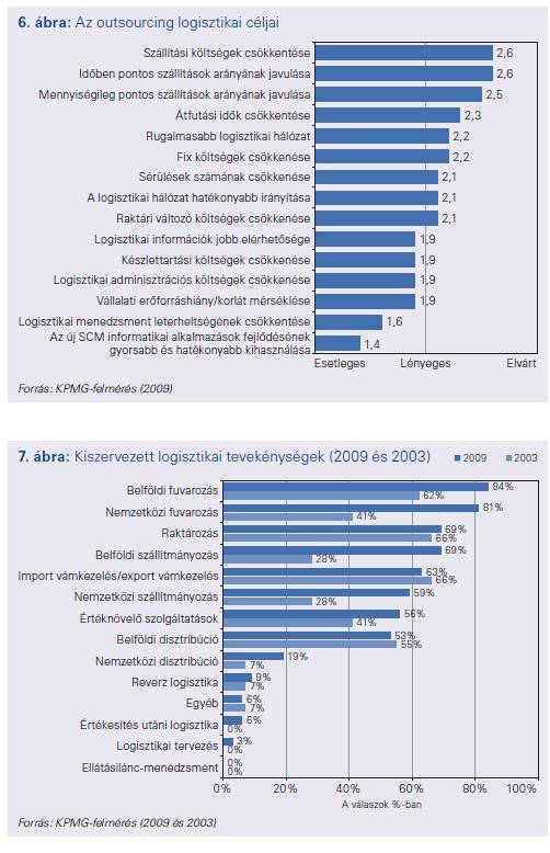 Logisztikai outsourcing Magyarországon 2009