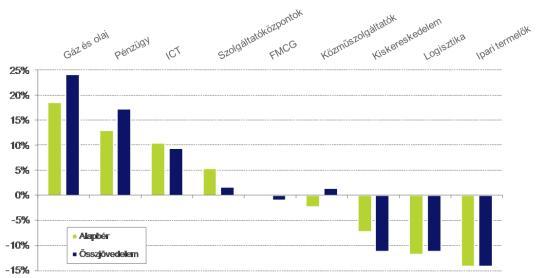 Az ágazatok összehasonltását tekintve az elmúlt évek tendenciájának folytonossága figyelhető meg. A gáz- és olajipar változatlanul a legjobban fizető ágazat az országban.