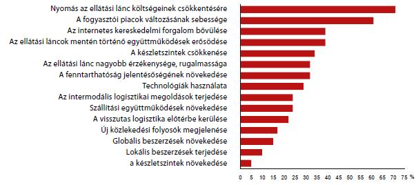 1. ábra: A következő 5 év vezető ellátási lánc trendjei