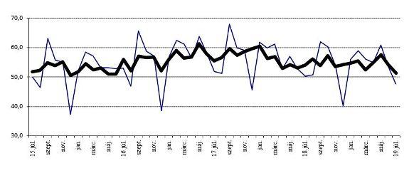 BMI: Tovább lassult a növekedés üteme júliusban